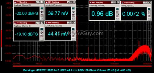 Behringer UCA202 11025 hz 0 dBFS 44.1 Khz USB 150 Ohms Volume -20 dB (ref ~400 mV)