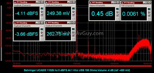 Behringer UCA202 11025 hz 0 dBFS 44.1 Khz USB 150 Ohms Volume -4 dB (ref ~400 mV)