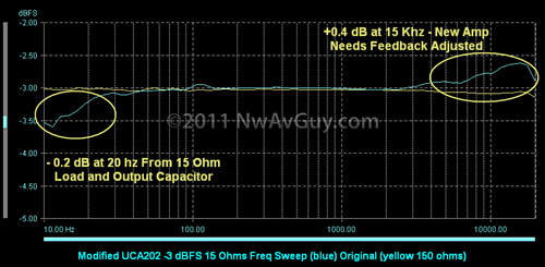 Modified UCA202 -3 dBFS 15 Ohms Freq Sweep (blue) Original (yellow 150 ohms)