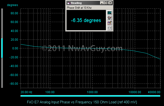 FiiO E7 Analog Input Phase vs Frequency 150 Ohm Load (ref 400 mV)
