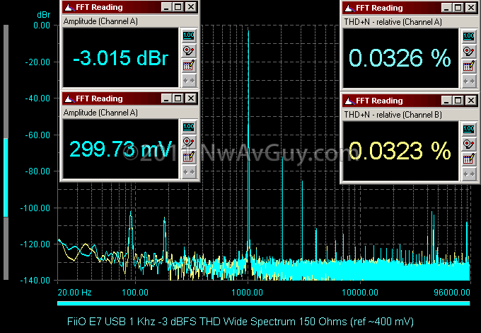 FiiO E7 USB 1 Khz -3 dBFS THD Wide Spectrum 150 Ohms (ref ~400 mV)