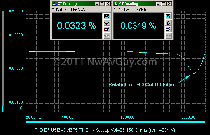 FiiO E7 USB -3 dBFS THD N Sweep Vol=35 150 Ohms (ref ~400mV)