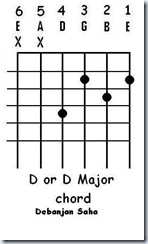guitar chord D or D major