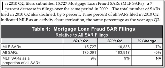 FinCEN-SAR Filings-2Q-2010