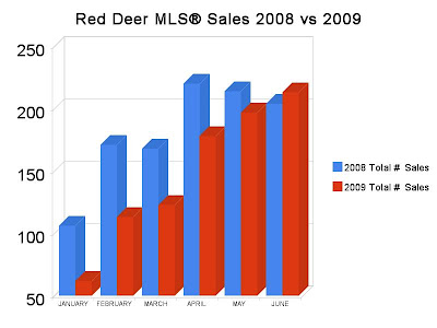 Red Deer 2009 June MLS® Sales Exceed 2008 Levels