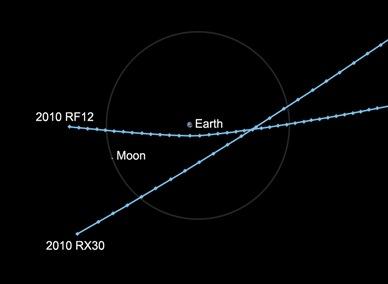 asteroides aproximando-se da Terra