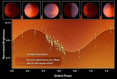 brilho em função da fase orbital do exoplaneta