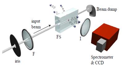 experimento para detectar a radiação Hawking