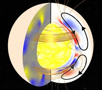 representação da conexão do interior e a superfíce do Sol