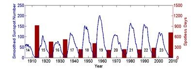 ciclos solares ao longo do último século