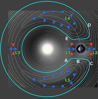 gráfico indicando os pontos de Lagrange