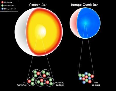 ilustração de estrela de nêutrons e de quarks