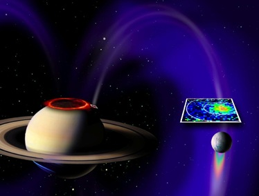 ilustração da conexão elétrica de Saturno e Enceladus