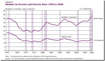 Poverty Rate from 1959 - 2009