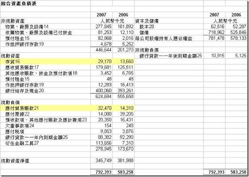 572 balance sheet