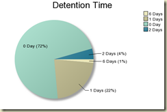 detention Time graphic