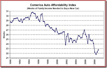 Comerica Auto Affordability Index