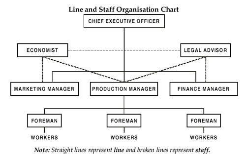 Organisation Organizational Structure Organisational Chart