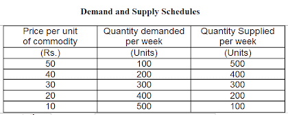 Demand and Supply Schedules