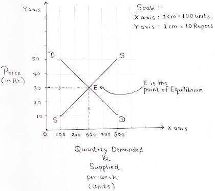 Harga Penentuan Grafik DD dan SS Curve