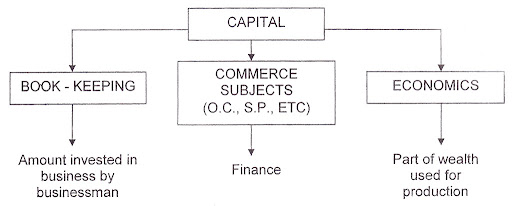 factors of production in commerce