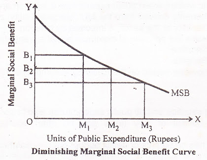 Diminishing Marginal Social Benefit Curve