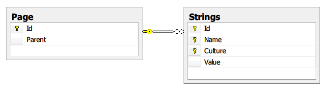 LocalizedStrings