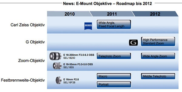 Sony-nex-e-mount-roadmap