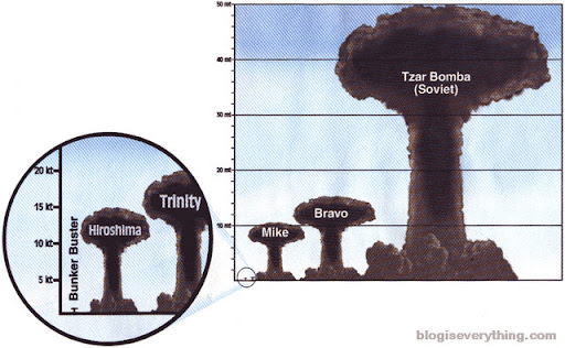 perbandingan bom-bom pemusnah masal