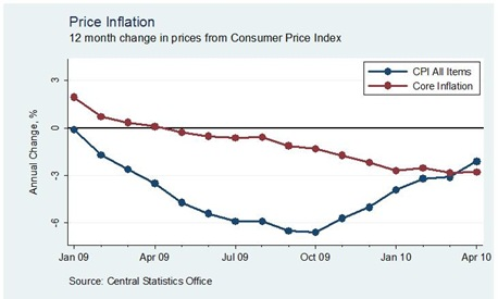 Core Inflation April