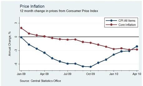 Core Inflation April