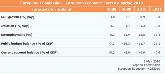 Commission Forecasts