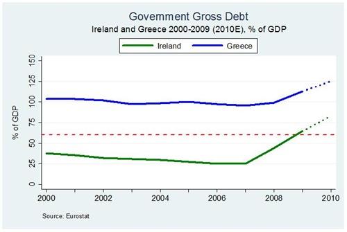 IreGr Debt