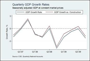GDP ex con