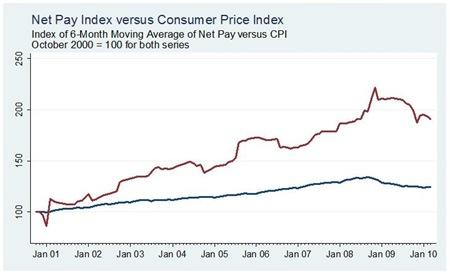 Pay versus CPI