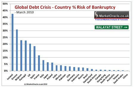 Risk of Bankruptcy