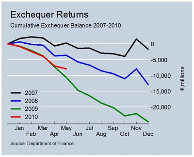 Exchequer Balance to May