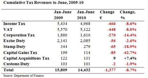Cumulative Tax Revenues to June2