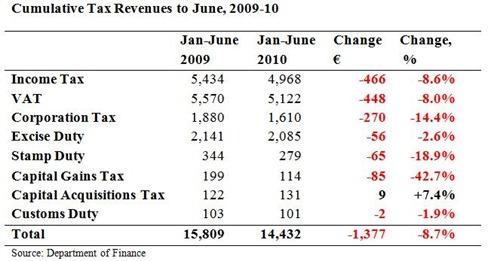 Cumulative Tax Revenues to June2