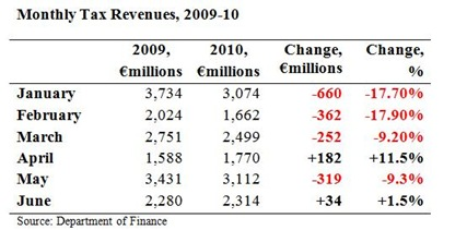 Monthly Tax Revenues June
