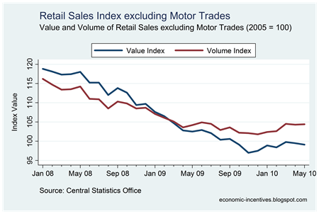 Retail Sales Index ex Motor