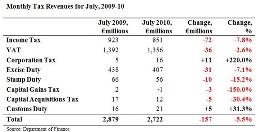 Monthly Tax Revenues July 2010