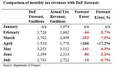 Tax Forecasts to July 2010 3