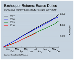 Excise Duty Revenues to July