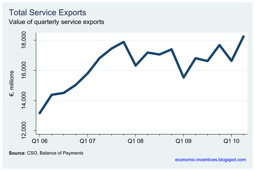 Quarterly Service Exports