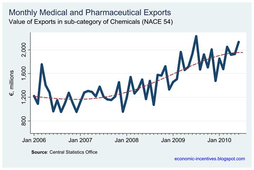 Pharma Exports Monthly