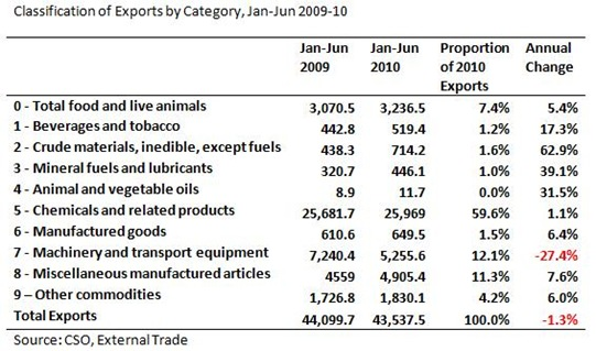 Exports by Category to Jun