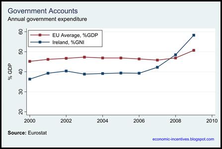 Ireland and EU Annual Spend GNI Proportion