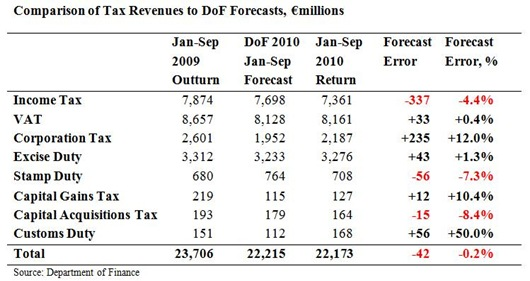 Tax Forecasts to September2