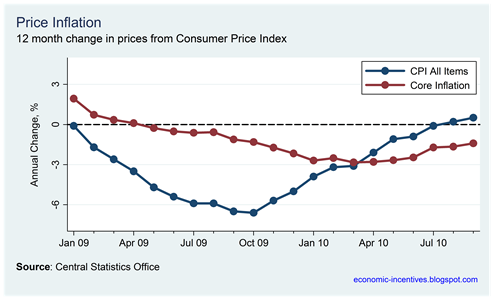 Core Inflation September